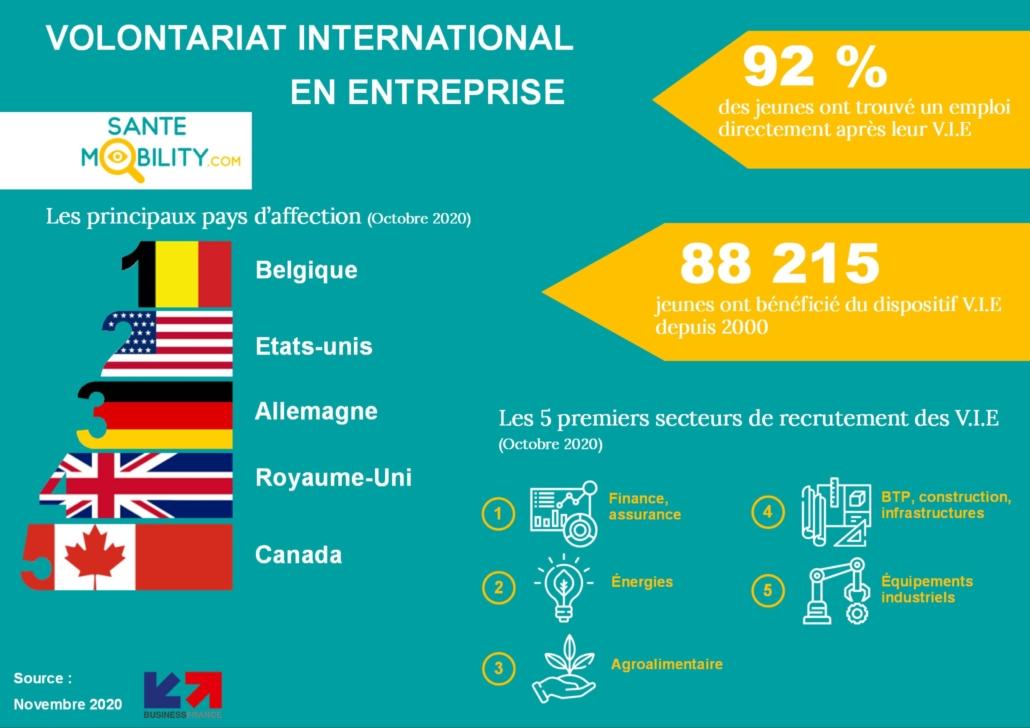 infographie volontariat international entreprise